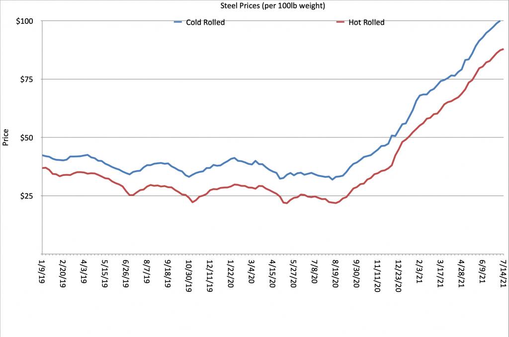 steel price chart